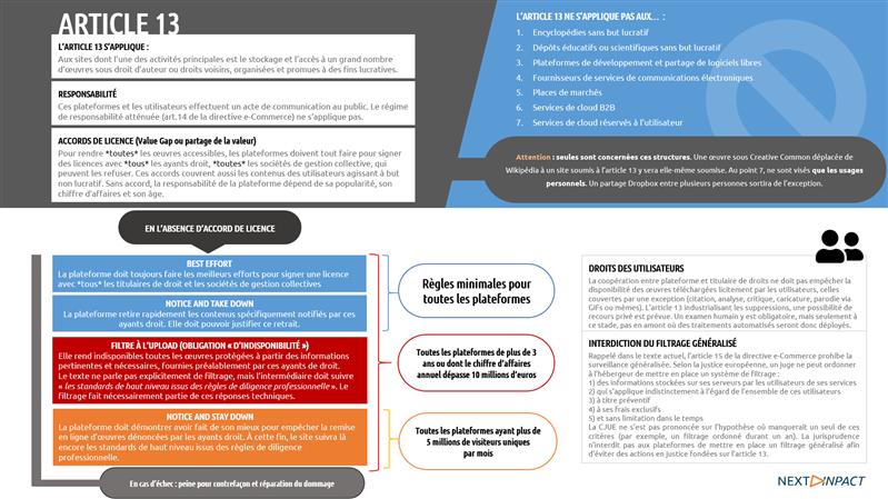 directive droit d'auteur article 17 article 13