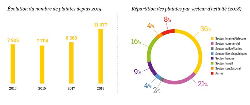 CNIL rapport 2018