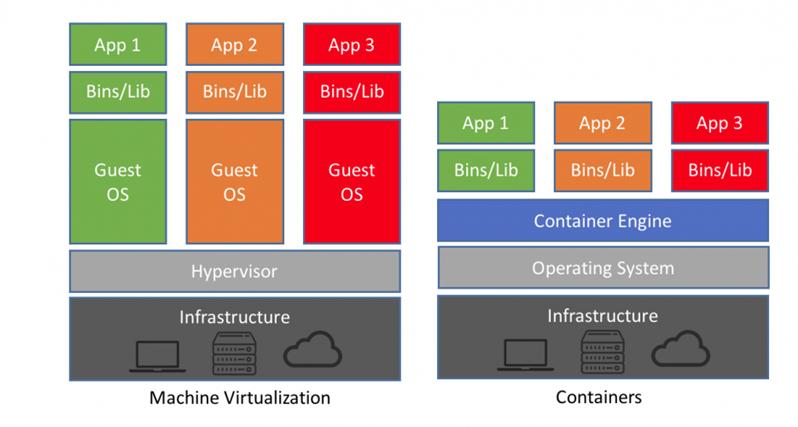 Virtualisation Conteneurs
