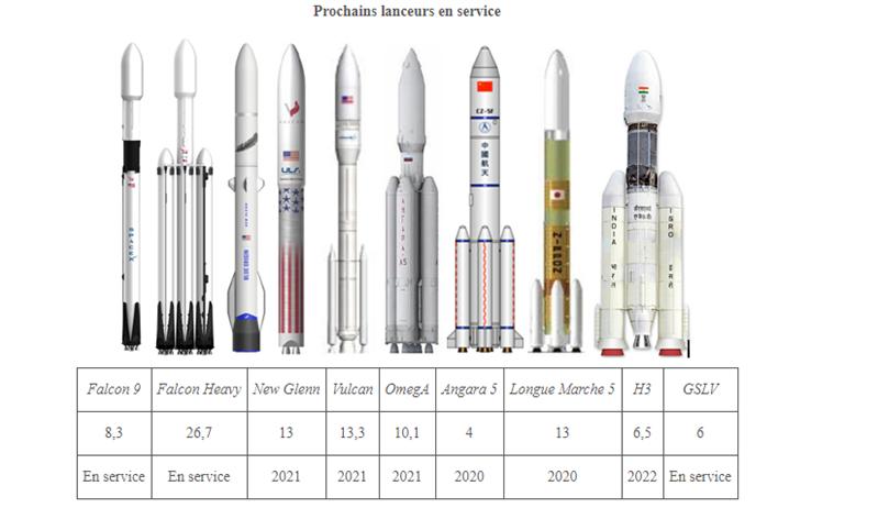 Sénat Ariane 6