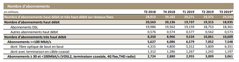 Fibre fibre Arcep T3 2019