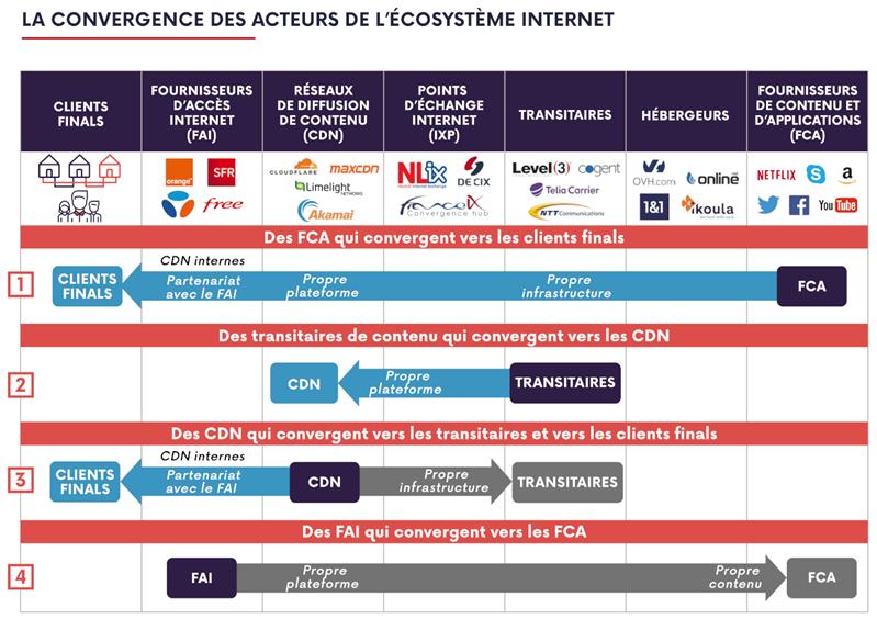 Arcep interconnexion Internet