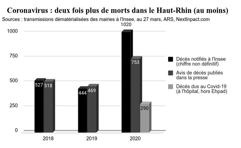 Données décès comparatif Haut Rhin Covid-19