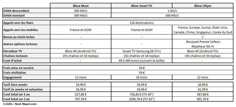 Bbox Smart TV Tableau comparatif