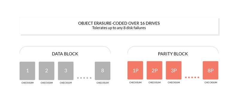 MinIO Erasure Code