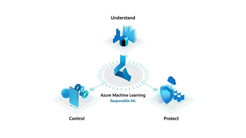 Azure Machine learning responsable
