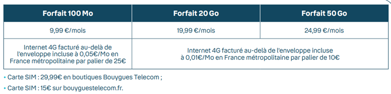Bouygues Telecom Data