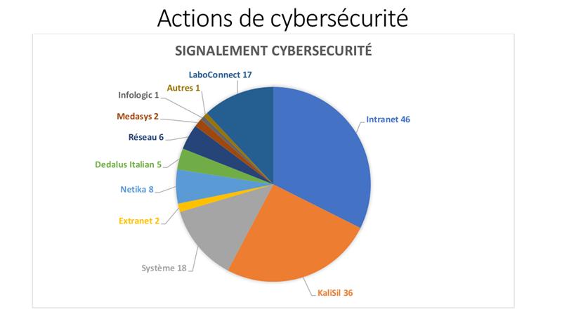 Actions cybersécurité Dedalus