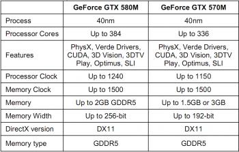 Caracteristique GPU NVIDIA GTX 580M GTX570M