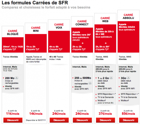 SFR formules Carrees