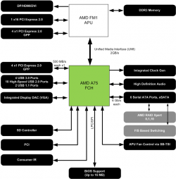 AMD Lynx Fusion Llano A55 A75 Chipsets