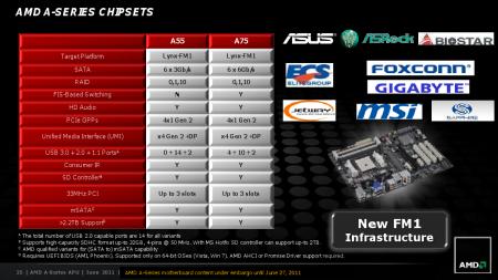 AMD Llano Slide