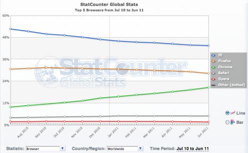 StatCounter navigateurs monde juin 2011
