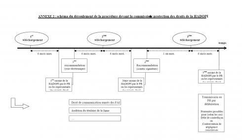 procédure hadopi réponse graduée schéma