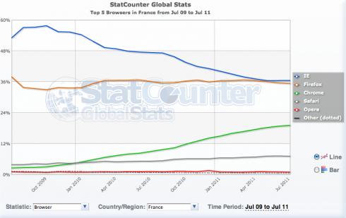 StatCounter navigateur france juillet 2011