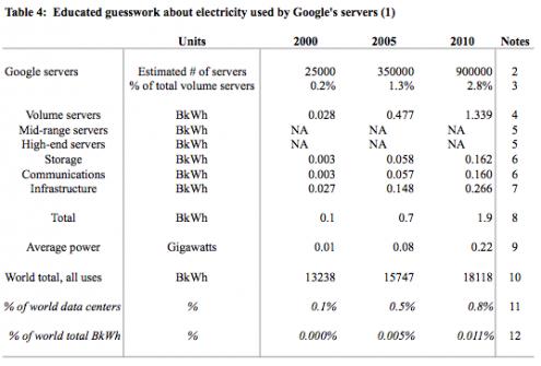 Google data centers serveurs