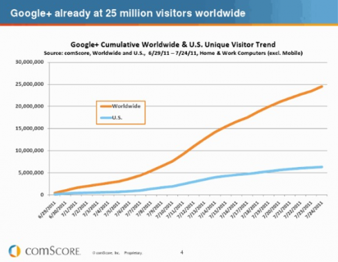 Google+ plus reseau social comscore