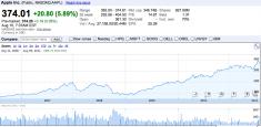 Apple bourse 2006 2011