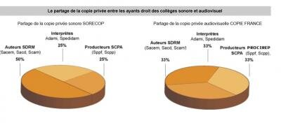 copie privée sorecop
