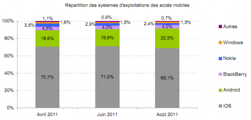 OS mobiles france aout 2011