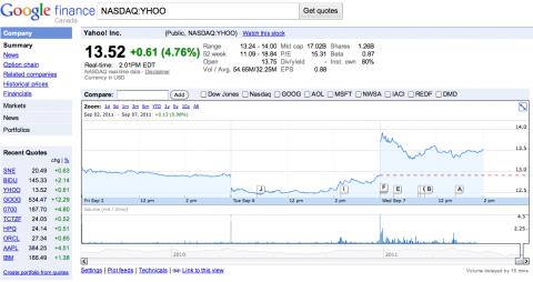 Yahoo bourse Carol Bartz