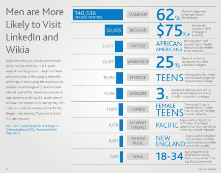 Nielsen sondage reseaux sociaux
