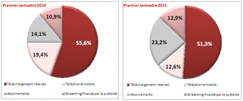 SNEP ventes musiques 1er semestre 2011