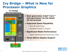 IVY Bridge Intel