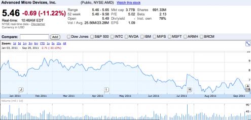 AMD bourse 29 septembre 2011