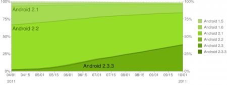 fragmentation android octobre 2011