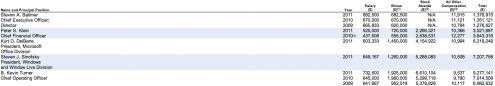 Steve Ballmer Microsoft SEC 2011