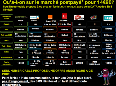 Numericable document comparatif forfaits mobiles