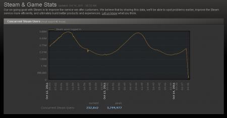 Steam stats soucis