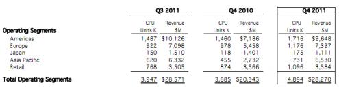 Apple ventes Q4 2011 fiscal