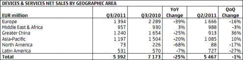 Nokia ventes monde Q3 2011