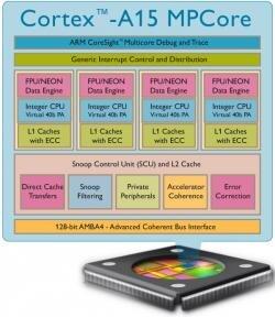 ARM Cortex A15 MPCore caracteristiques