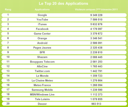 Top 20 applications mobiles france Q3 2011