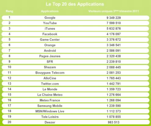 Top 20 applications mobiles france Q3 2011