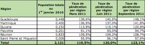 Taux de penetration France Q3 2011