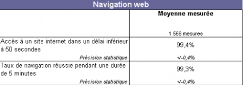 ARCEP tests lignes mobiles Q3 2011