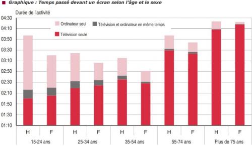 INSEE tableau journee français 2010