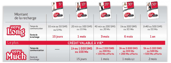 Virgin Mobile SubliSIM very long very much