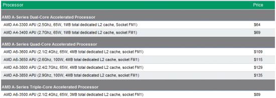 AMD APU liste de prix aout
