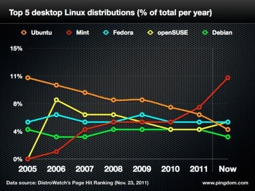 ubuntu trends
