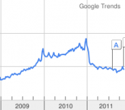 Google Trends MegaUpload
