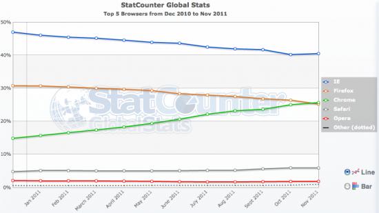 Navigateurs novembre 2011 StatCounter