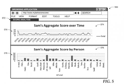 microsoft attitude score