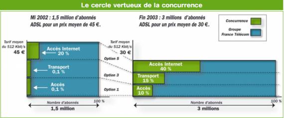 ARCEP ADSL 2002 2003