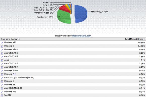 OS Windows Mac OS Linux Novembre 2011