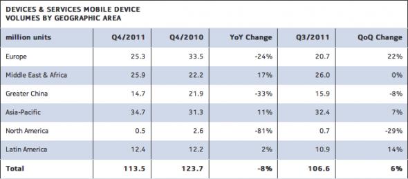 Nokia ventes Q4 2011